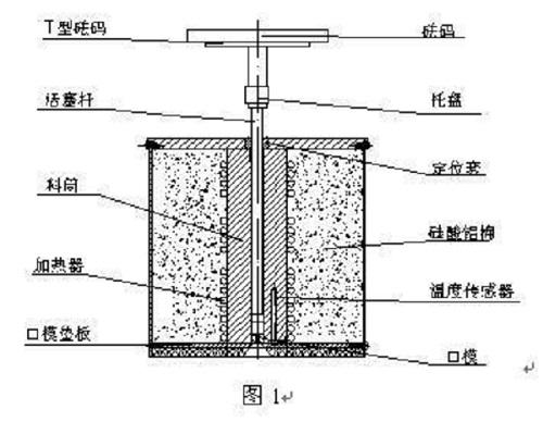 熔体流动速率仪结构示意图